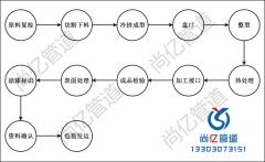 三通生产工艺流程图